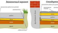 Чим пофарбувати бетонну вимощення