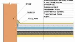Чим пофарбувати бетонну підлогу