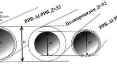 Діаметр різних труб гост