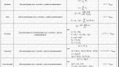 Формула дюпюї: правильний розрахунок дебіту свердловини