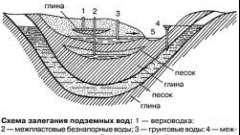Грунтові води: їх утворення та класифікація
