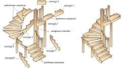 З чого складається сходи?