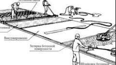 Етапи заливки поверхні бетоном