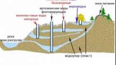 Значення температури грунтових вод
