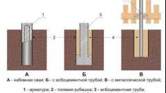 Як правильно побудувати стовпчастий фундамент з азбестових труб своїми руками?
