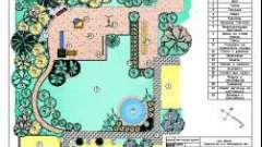Як правильно зробити дизайнерський план ландшафту?