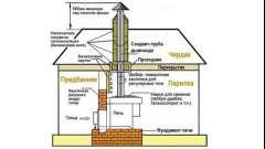 Як провести трубу димоходу через кімнату відпочинку для додаткового опалення?