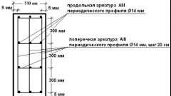 Самостійний розрахунок арматури на стрічковий фундамент