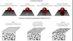 Як зробити полірований бетон своїми руками?