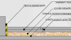 Як зробити суху стяжку підлоги самостійно?