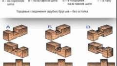 Як виконується установка зрубу на фундамент?