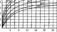 Як виконується заливка стрічкового фундаменту?