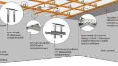 Яке відстань повинна бути між підвісами на стелі