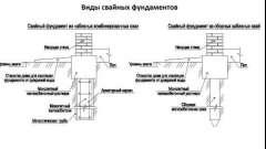 Метод пристрою пальового фундаменту