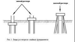 Особливості пристрою пальового залізобетонного фундаменту