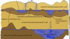 Перший водоносний горизонт: на скільки метрів він йде в глибину пласта?