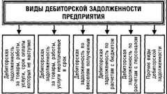 Порядок списання дебіторської та кредиторської заборгованості
