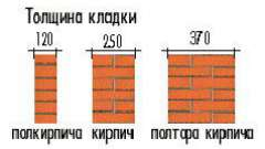 Розміри цегляної кладки і їх відповідність встановленим нормам