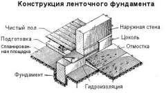 Ремонт стрічкового фундаменту цегляного будинку