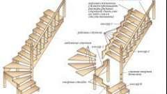Самостійна установка сходів в будинку