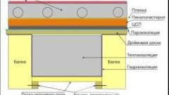 Спорудження водяної теплої підлоги в лазні