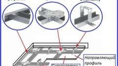 Технологія монтажу каркасу для конструкцій з гіпсокартону