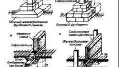 Технологія пристрою стовпчастих фундаментів