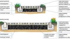 Укладання декоративного бетону своїми руками