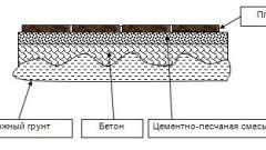 Укладання тротуарної плитки поверх старого асфальту