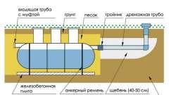 Установка каналізаційних септиків на дачі