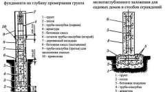 Пристрій фундаменту за допомогою труб