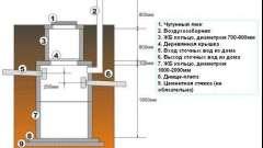Пристрій оглядового каналізаційного колодязя