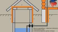 Водні споруди індивідуальних будинків